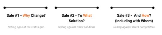 3 sale strategy