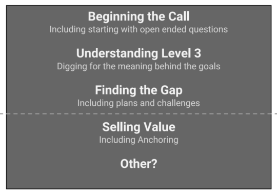 Exploratory Call Sales Strategy