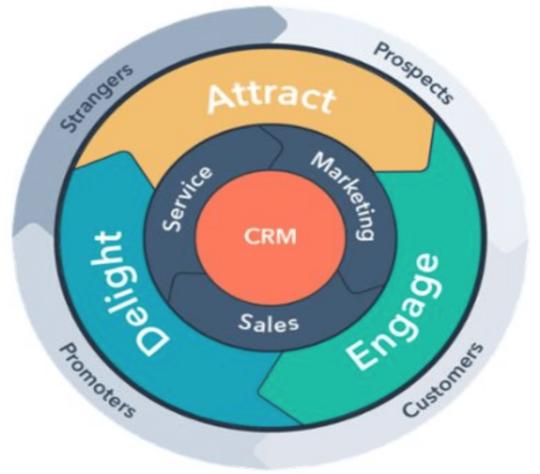 inbound marketing sales strategy hubspot