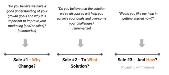 3 Sale Sale Strategy