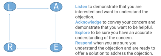 LEAR method sales objections