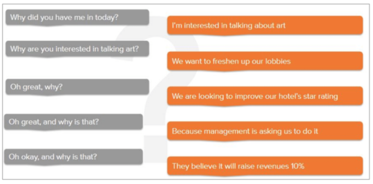 5 whys sales strategy