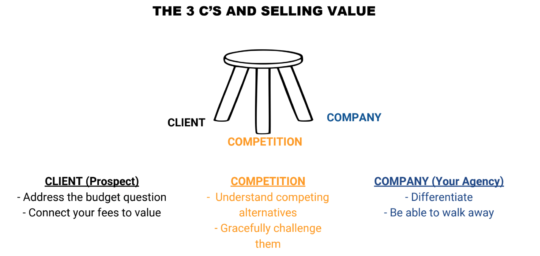 The 3 Cs of Selling