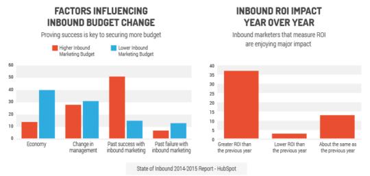 inbound marketing agencies