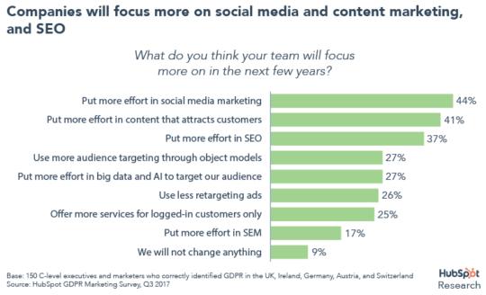 social selling strategies