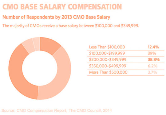 fractional cmo agency cost