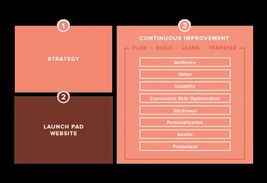 b2b website design agency