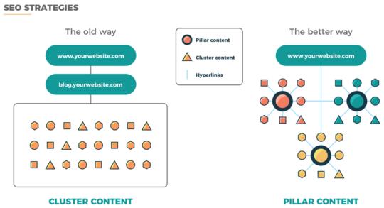keywords vs topic cluster