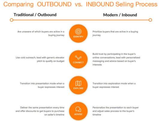 sales enablement agencies