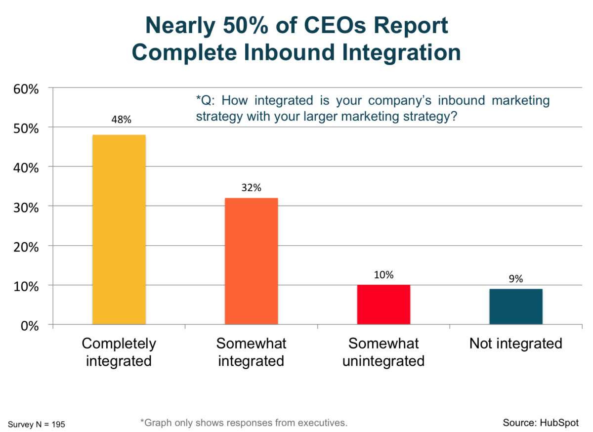 chart-nearly_50_percent_of_CEOs_report_complete_inbound_integration-1200x874