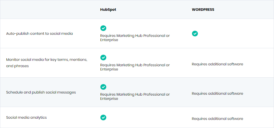 hubspot vs. wordpress comparison