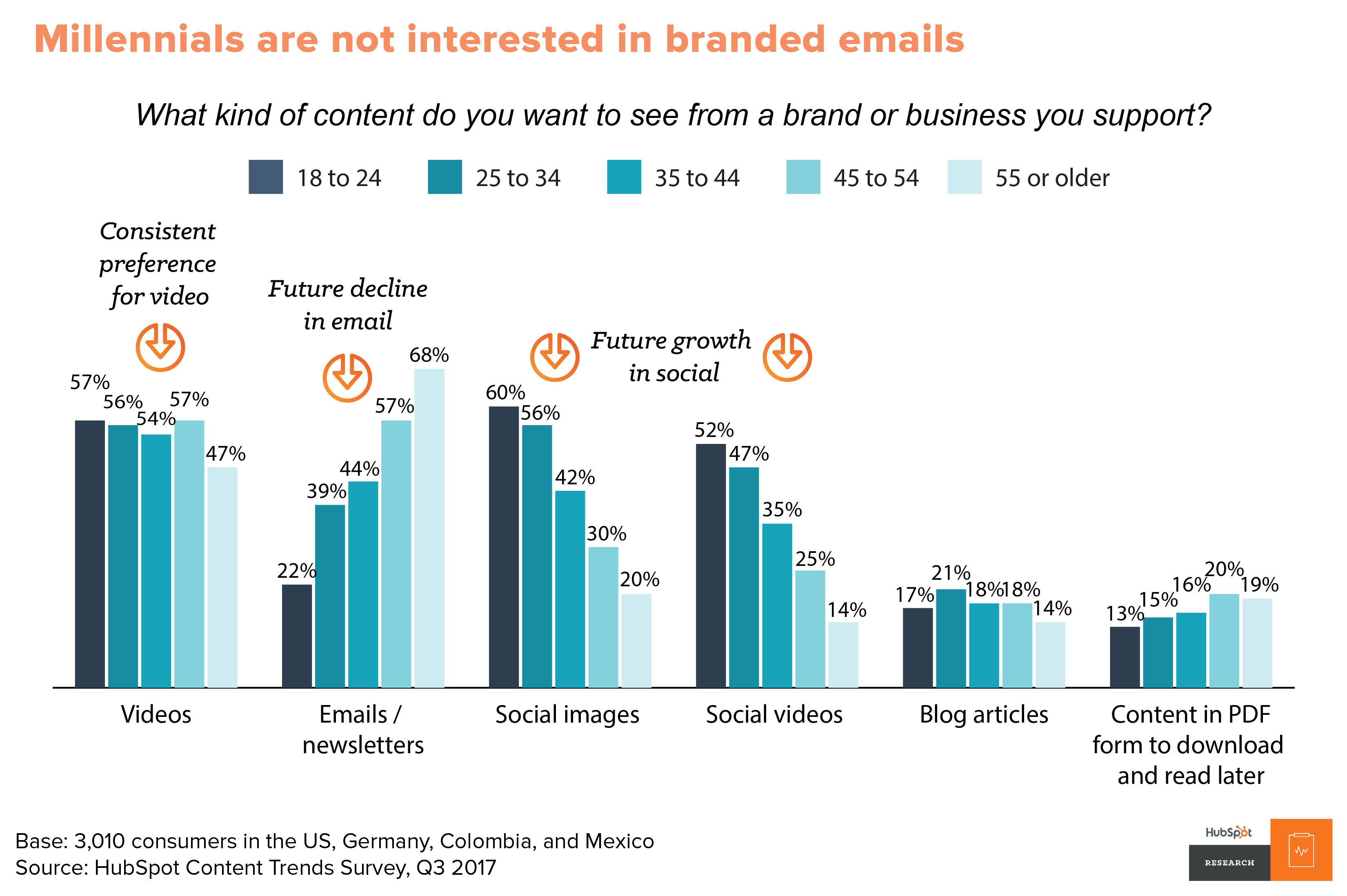 inbound selling email