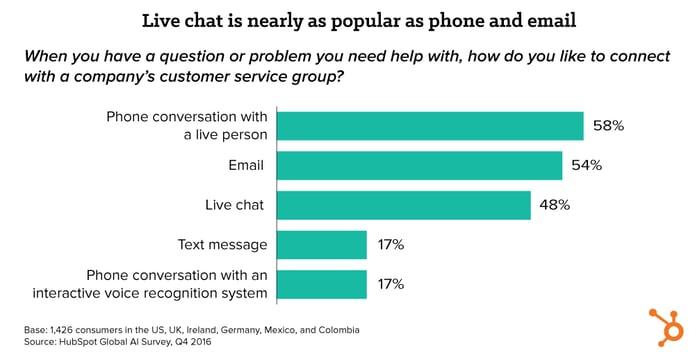 chart_mktg_stack_chat