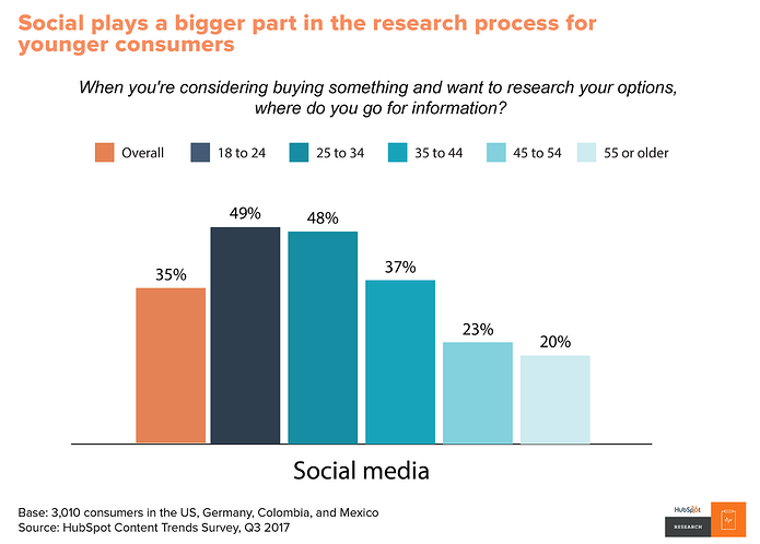chart_social_research
