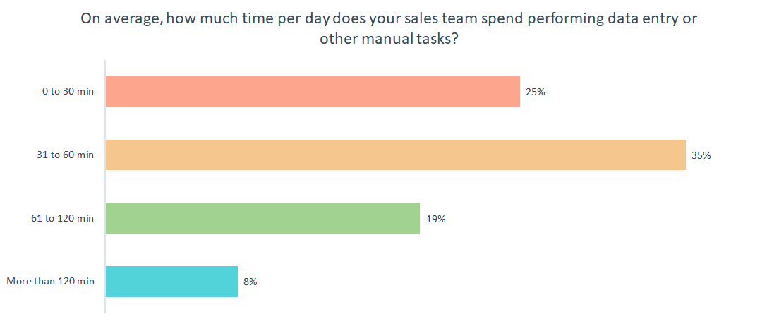 chart-sales-efforts-1