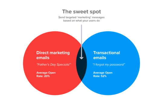 services marketing strategy