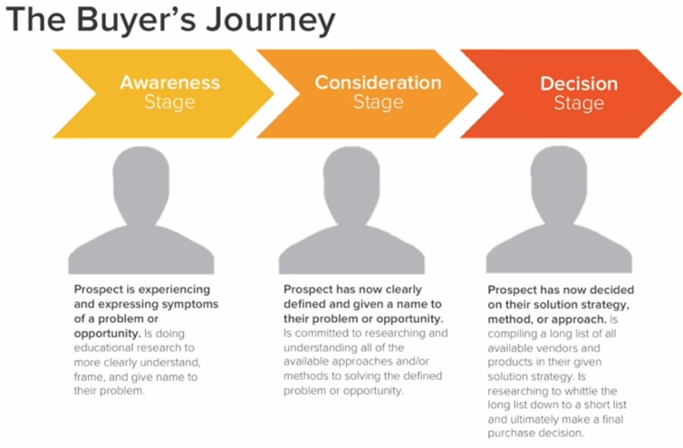 inbound buyers journey