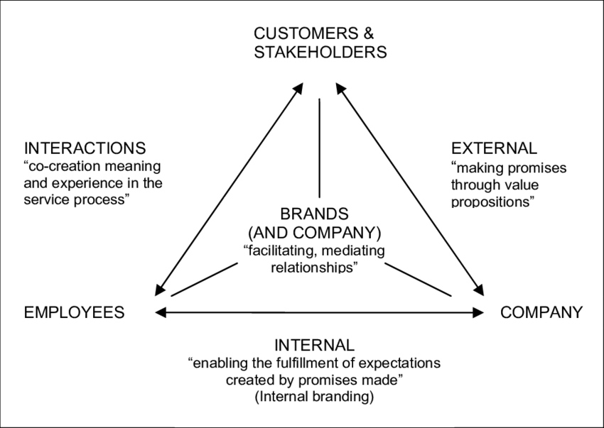 services marketing triangle