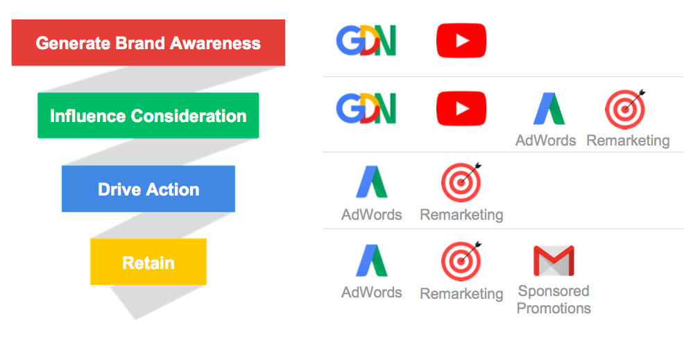 google-ads-partner-agencies