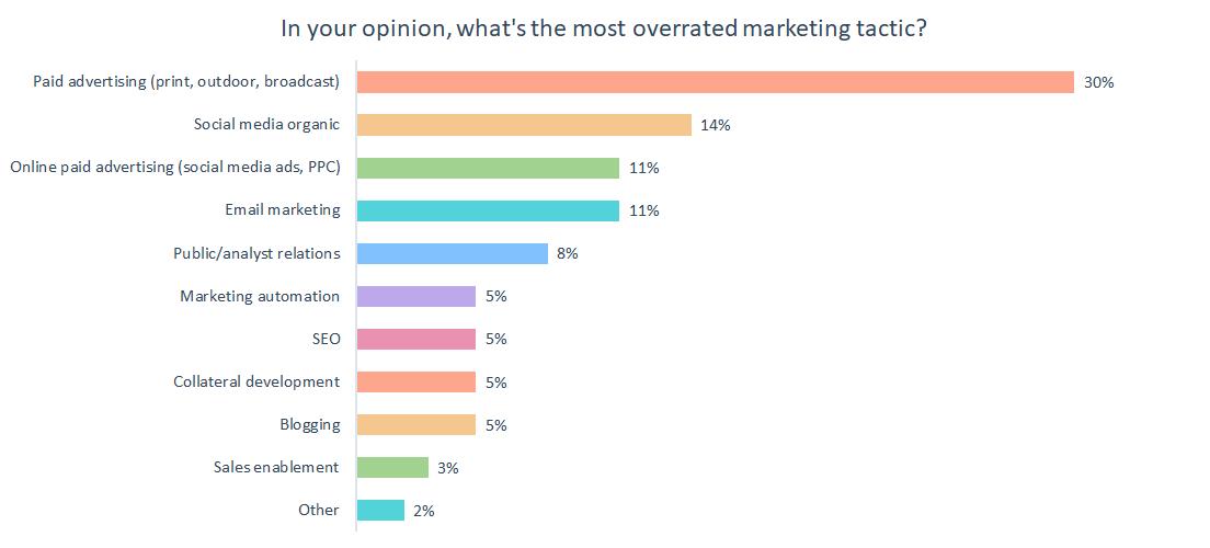 b2b saas marketing strategies