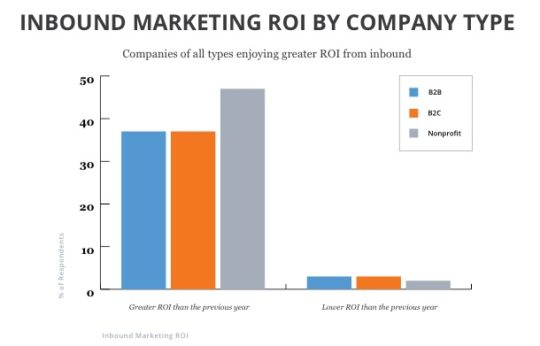 inbound marketing roi calculator