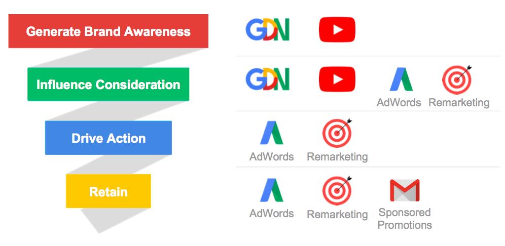 google ads partner agency