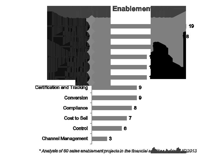 sales enablement goals