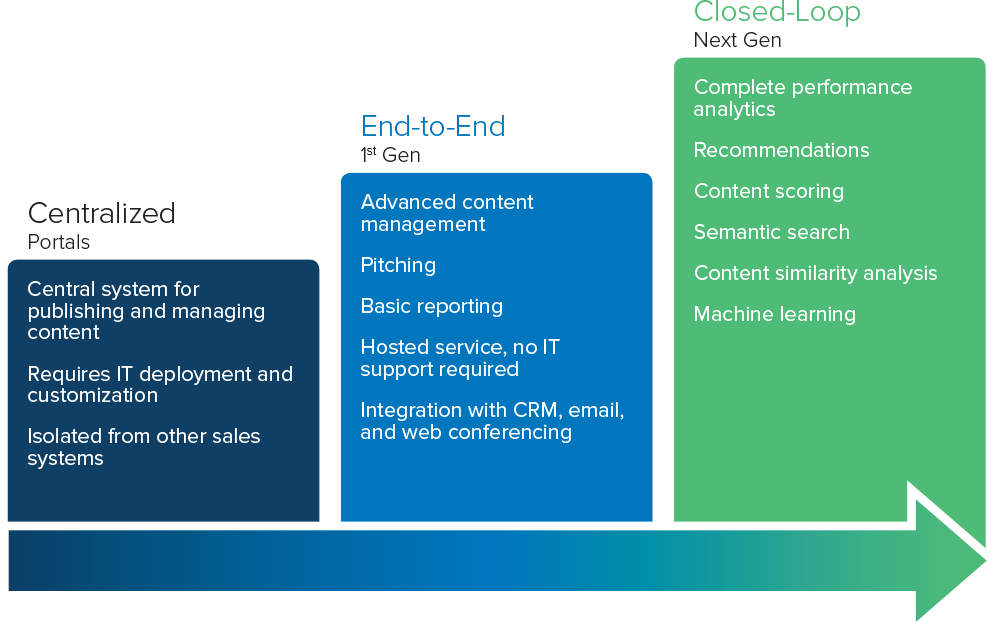 sales-enablement-stages